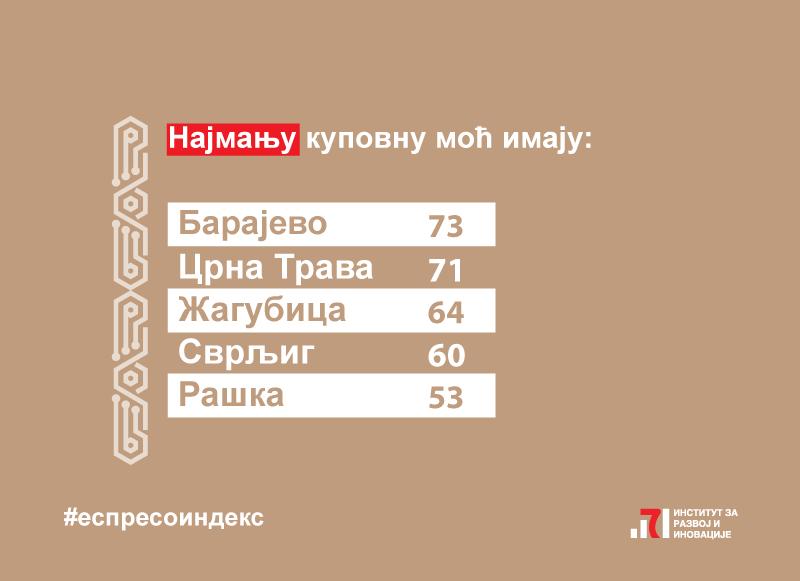 Projekat-Espreso-indeks-4